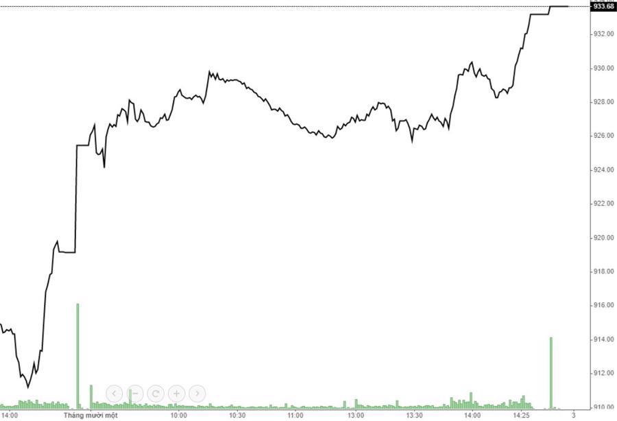 """Kéo giá """"trộm"""", thanh khoản thị trường thấp kỷ lục - Ảnh 1."""