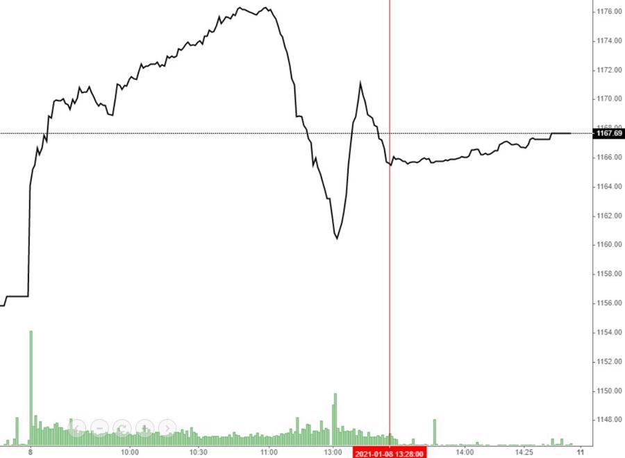 """Chỉ tăng không thể giảm, nhà đầu tư nhãn nhã """"cưỡi sóng"""" - Ảnh 1."""