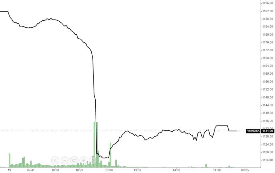 Bán tháo kinh hoàng, thị trường khớp lệnh tỷ USD - Ảnh 1.