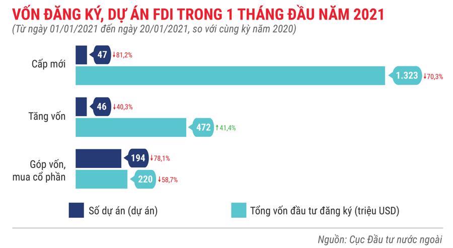 Những điểm nhấn về thu hút FDI trong tháng 1 năm 2021 - Ảnh 2.