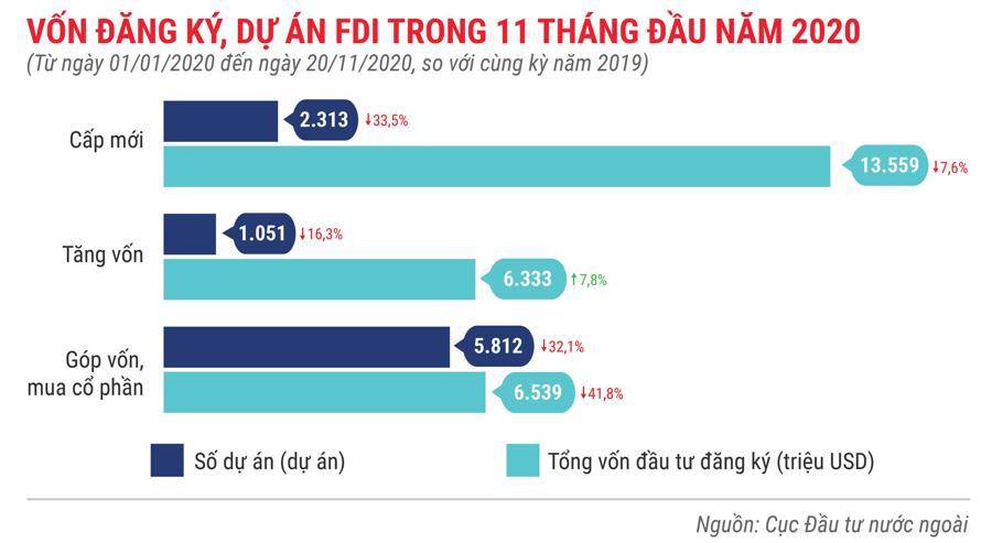 Những điểm nhấn về thu hút FDI trong 11 tháng năm 2020 - Ảnh 2.