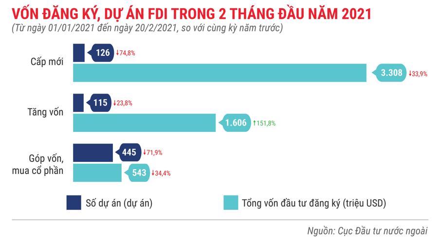 Những điểm nhấn về thu hút FDI trong tháng 2/2021 - Ảnh 2.