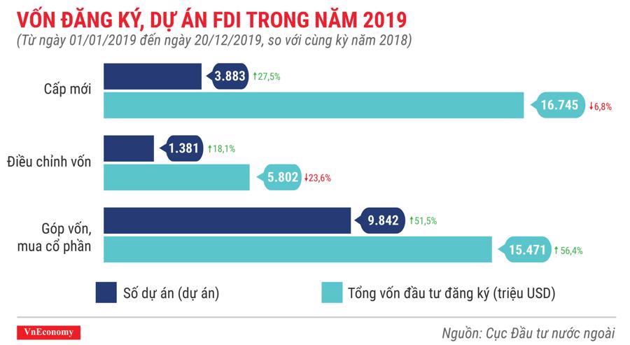 Vốn đăng ký, dự án FDI trong năm 2019