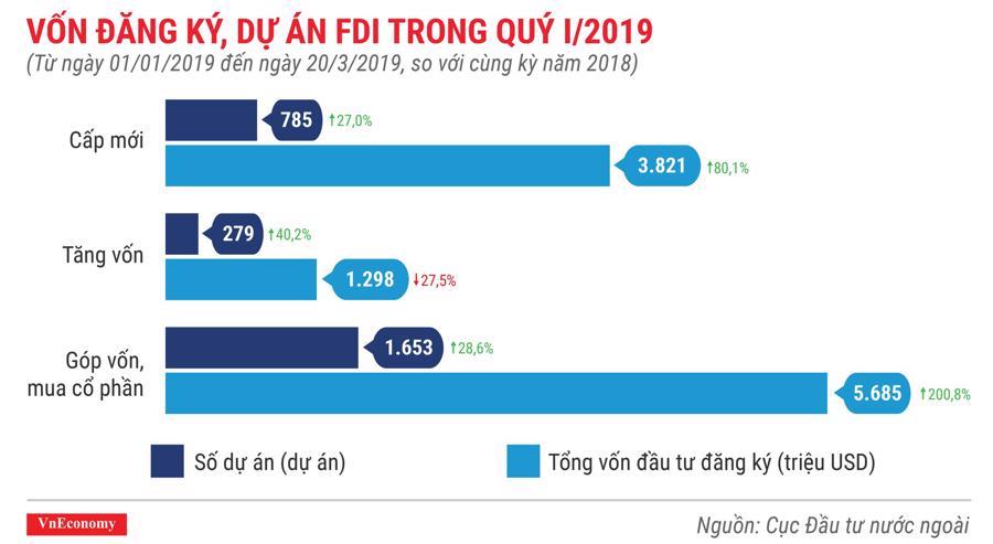Những điểm nhấn về thu hút đầu tư nước ngoài trong quý 1/2019 - Ảnh 2.
