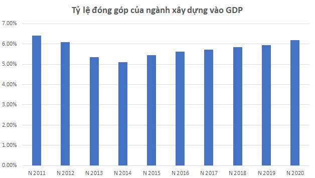 Năm 2020 ngành xây dựng tăng đóng góp vào GDP, tăng trưởng 6,76% - Ảnh 2.