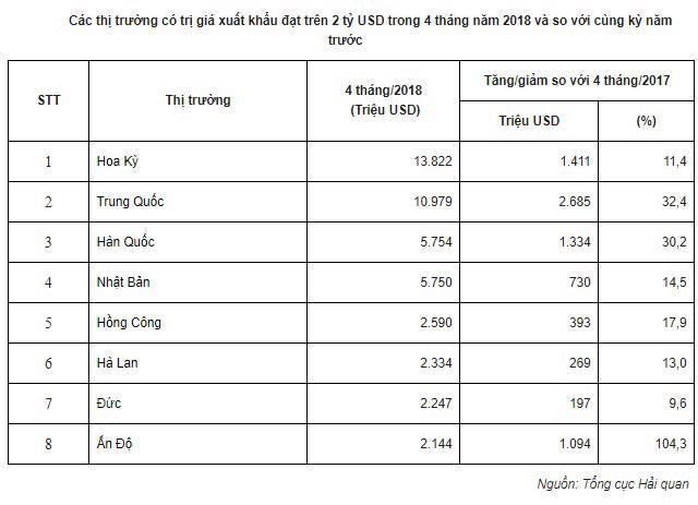 Việt Nam có 8 thị trường xuất khẩu đạt kim ngạch trên 2 tỷ USD - Ảnh 1.