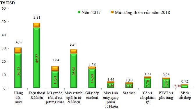 10 nhóm hàng xuất khẩu lớn nhất của Việt Nam năm 2018 - Ảnh 1.
