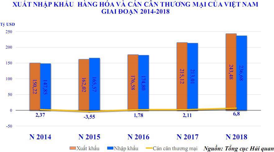 Kim ngạch xuất nhập khẩu hàng hóa theo đầu người năm 2018 tăng vọt - Ảnh 2.