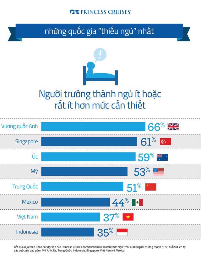 Princess Cruises: Người Việt vẫn khó ngủ ngon khi đi nghỉ vì còn nhiều lo lắng - Ảnh 2.