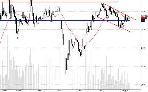 Blog chứng khoán: Thị trường ru ngủ? 3
