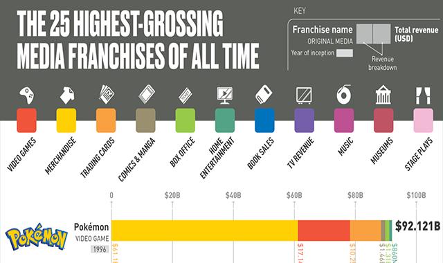 Từ nhân vật tưởng tượng đến top 25 thương hiệu ăn khách nhất - Ảnh 1.