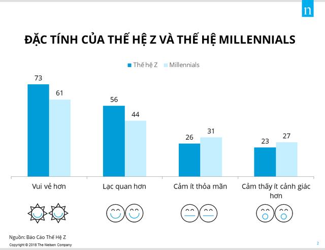 Các ảnh hưởng mua hàng của thế hệ Z - Ảnh 2.