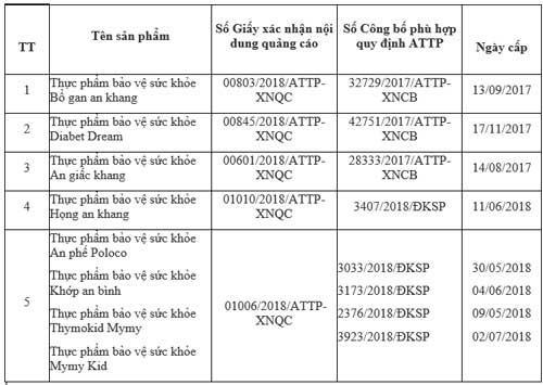Thu hồi hiệu lực Giấy xác nhận nội dung quảng cáo đối với Dreamt Life Việt Nam - Ảnh 1.
