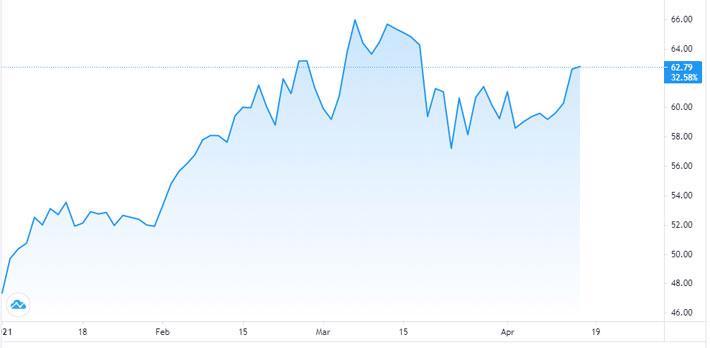 Giá dầu tăng vọt gần 5% nhờ lạc quan về nhu cầu - Ảnh 1.