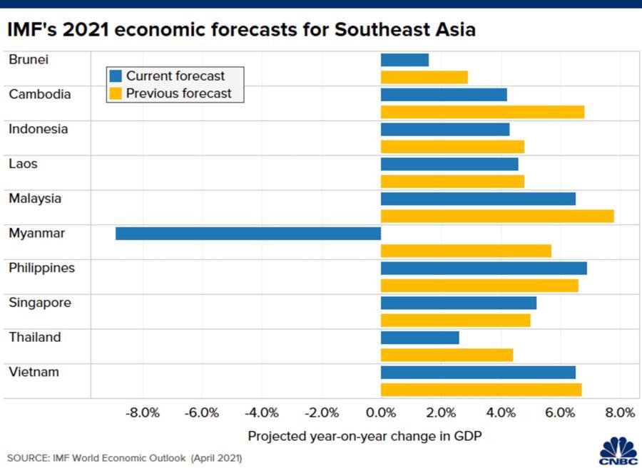 Nỗi lo Covid khiến IMF hạ dự báo tăng trưởng Đông Nam Á - Ảnh 1.