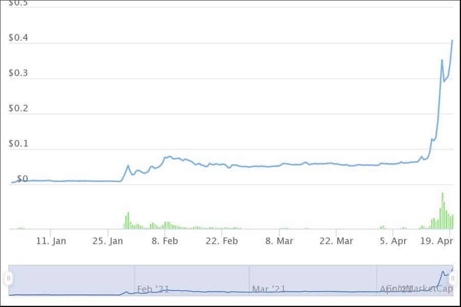 10 tiền ảo tăng giá mạnh nhất từ đầu năm, dẫn đầu không phải Bitcoin - Ảnh 10.