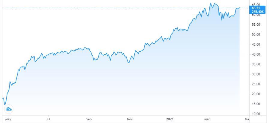 Giá dầu giữ đà tăng nhờ đồng USD giảm giá - Ảnh 1.