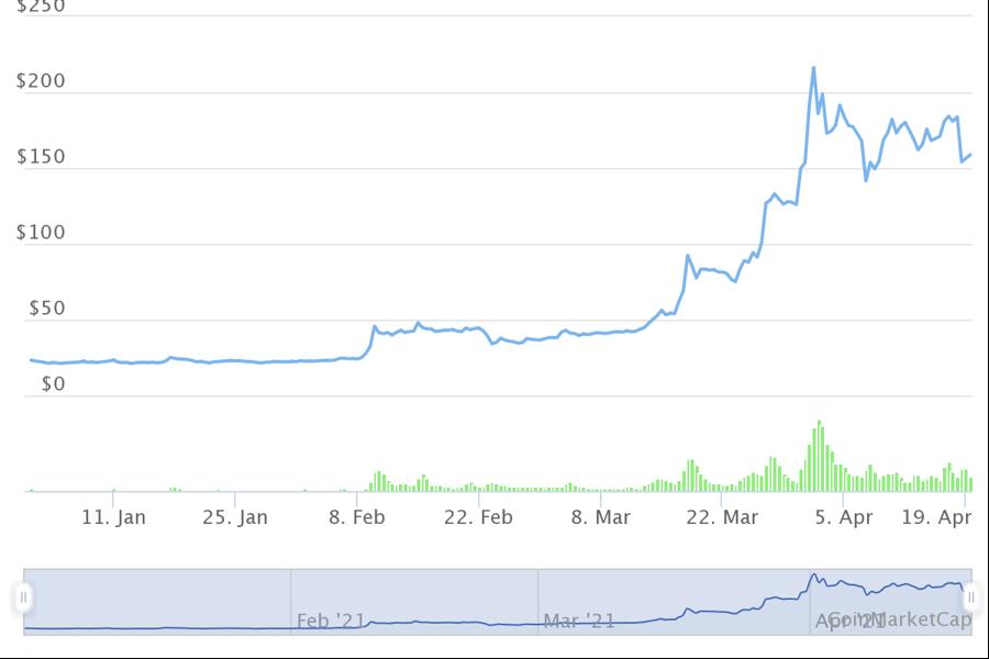 10 tiền ảo tăng giá mạnh nhất từ đầu năm, dẫn đầu không phải Bitcoin - Ảnh 1.