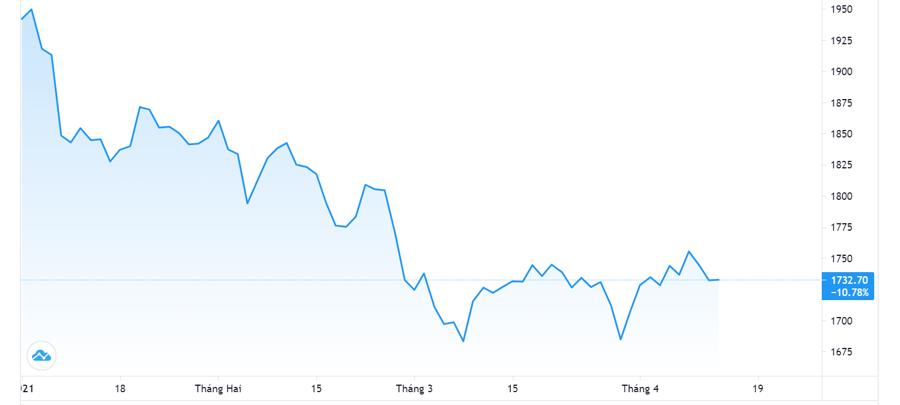Vàng tăng giá, USD tự do lao dốc - Ảnh 1.