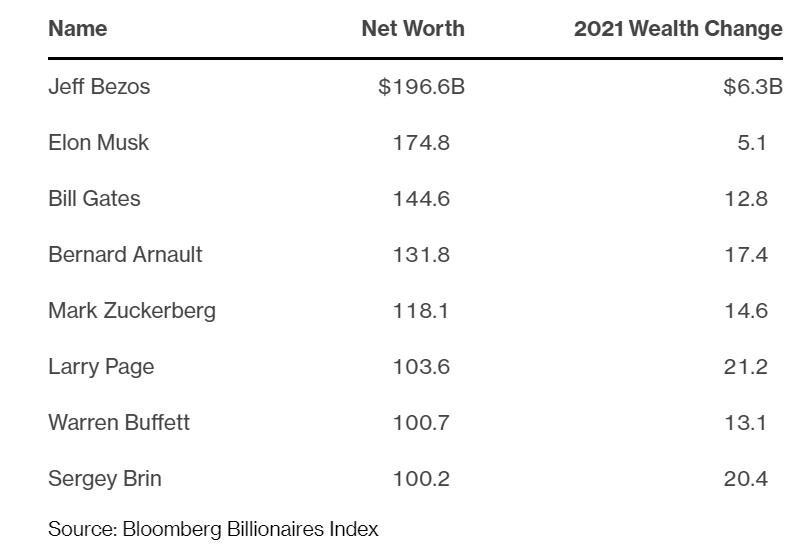 8 người giàu nhất thế giới đang nắm hơn 1 nghìn tỷ USD tài sản - Ảnh 1.