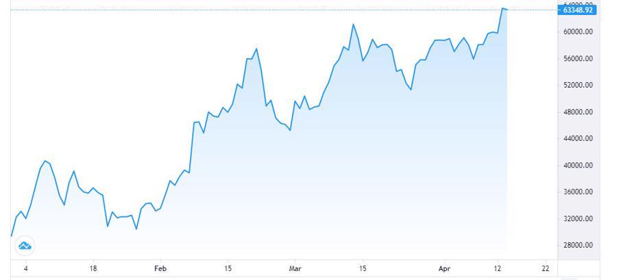 Giá Bitcoin lập kỷ lục mới trước vụ chào sàn của Coinbase - Ảnh 1.