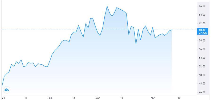 Giá dầu tăng khá mạnh nhờ dữ liệu khả quan từ Trung Quốc - Ảnh 1.