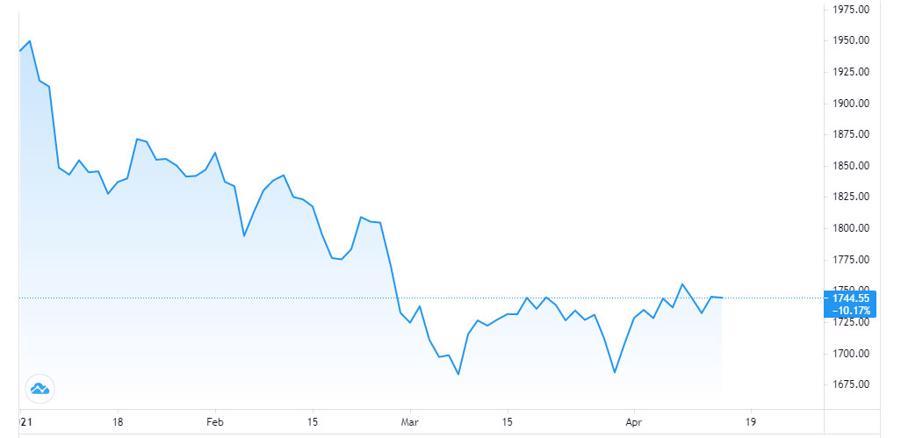 Giá vàng tăng mạnh, USD tự do tiếp tục giảm - Ảnh 1.