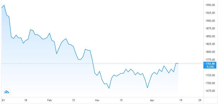 Giá vàng thế giới tăng bùng nổ, trong nước tăng cầm chừng - Ảnh 1.