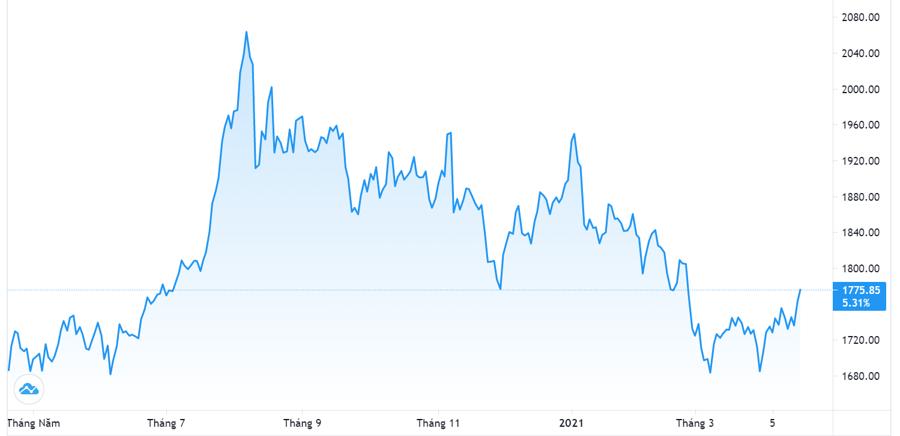 Vàng và USD tự do đồng loạt tăng giá - Ảnh 1.