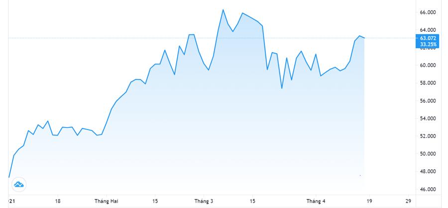 Giá dầu tăng hơn 6% tuần này - Ảnh 1.