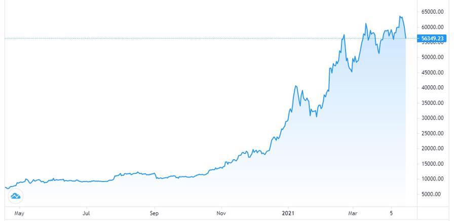 Giá Bitcoin bất ngờ lao dốc 14% do mất điện? - Ảnh 1.