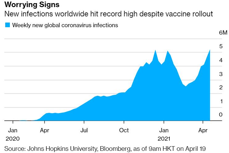 Số ca nhiễm mới Covid-19 trên toàn cầu cao chưa từng thấy - Ảnh 1.