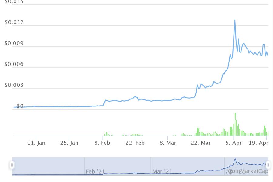 10 tiền ảo tăng giá mạnh nhất từ đầu năm, dẫn đầu không phải Bitcoin - Ảnh 9.
