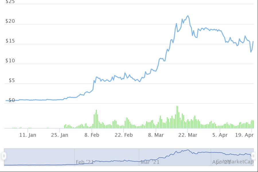 10 tiền ảo tăng giá mạnh nhất từ đầu năm, dẫn đầu không phải Bitcoin - Ảnh 8.