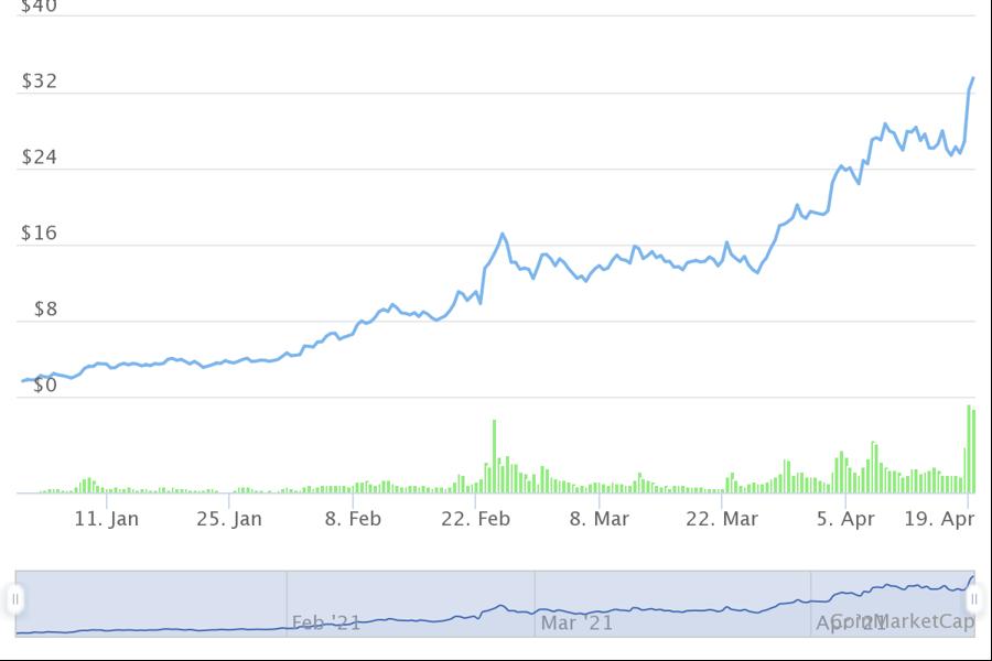 10 tiền ảo tăng giá mạnh nhất từ đầu năm, dẫn đầu không phải Bitcoin - Ảnh 7.