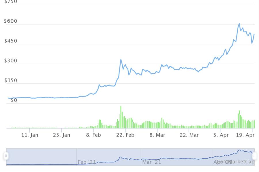 10 tiền ảo tăng giá mạnh nhất từ đầu năm, dẫn đầu không phải Bitcoin - Ảnh 6.