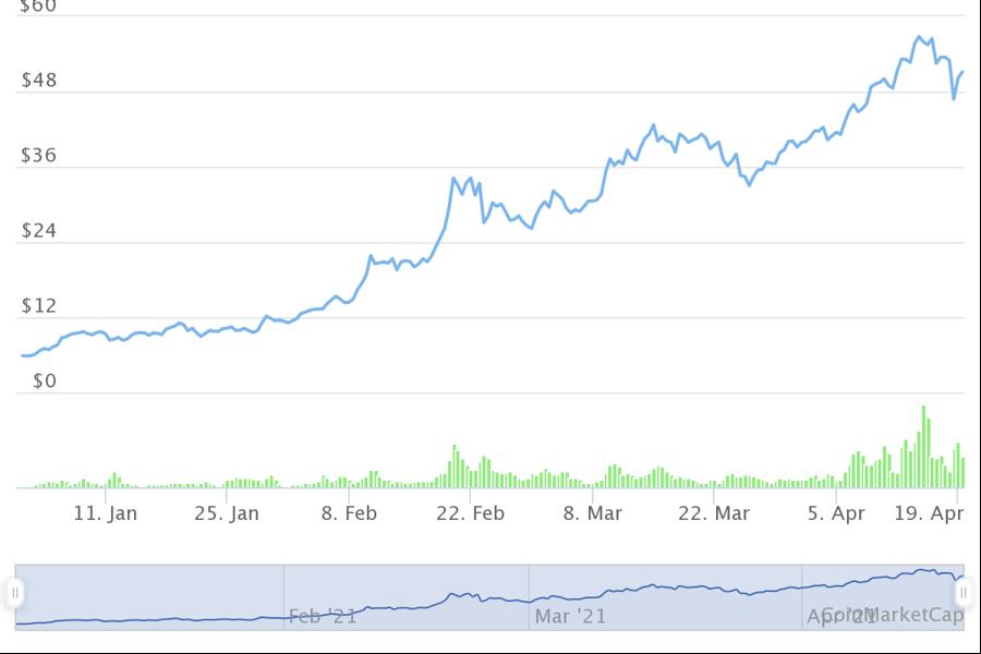 10 tiền ảo tăng giá mạnh nhất từ đầu năm, dẫn đầu không phải Bitcoin - Ảnh 5.