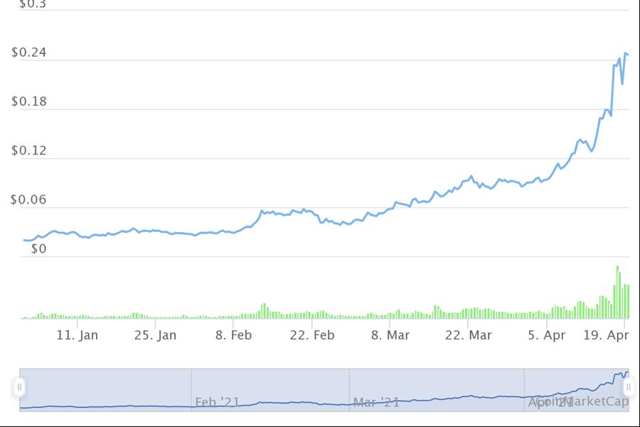 10 tiền ảo tăng giá mạnh nhất từ đầu năm, dẫn đầu không phải Bitcoin - Ảnh 4.