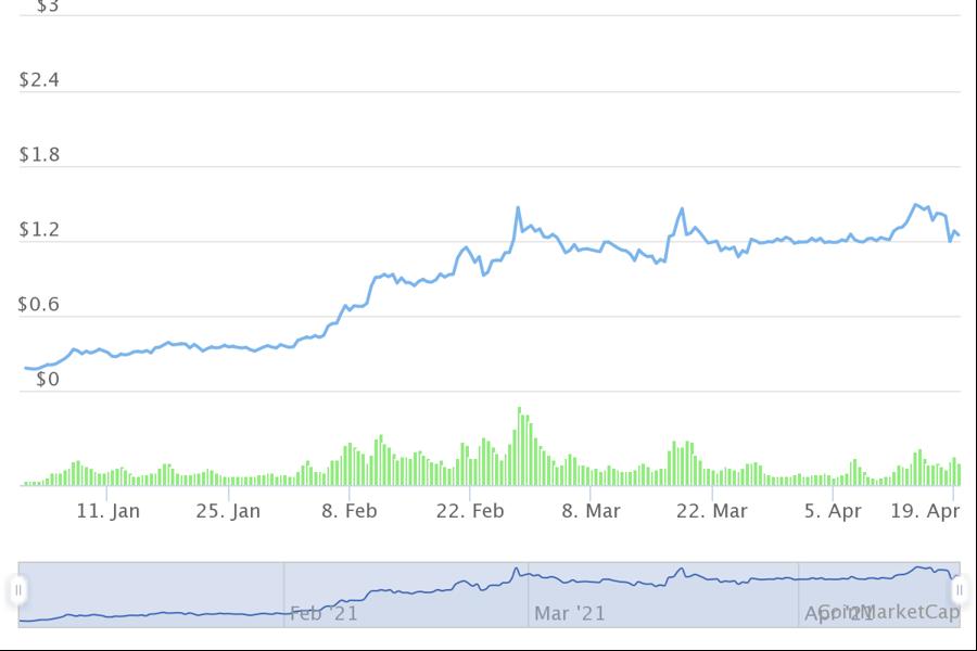 10 tiền ảo tăng giá mạnh nhất từ đầu năm, dẫn đầu không phải Bitcoin - Ảnh 3.