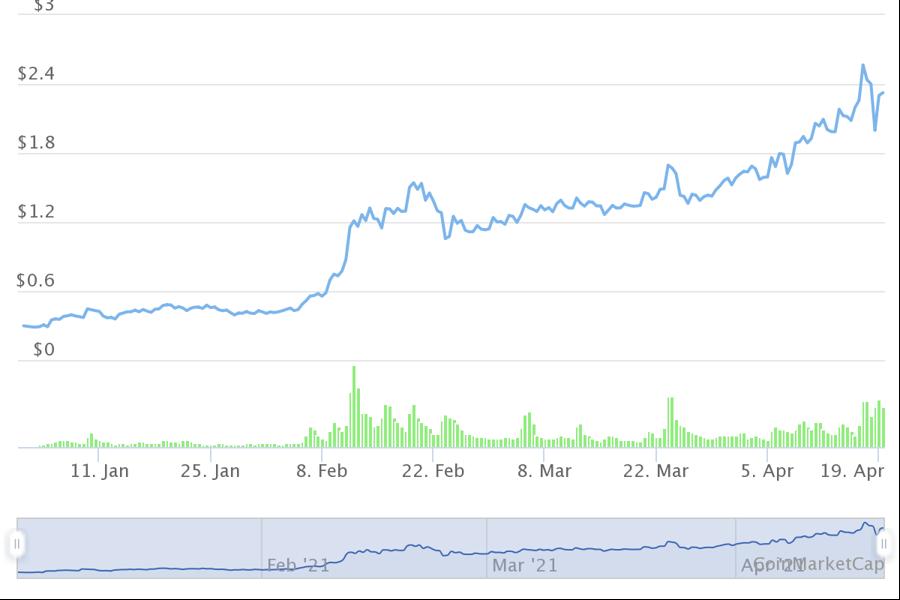 10 tiền ảo tăng giá mạnh nhất từ đầu năm, có mã tăng hơn 8.000% - Ảnh 3.