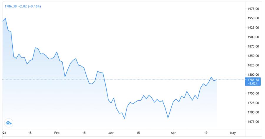 Giá vàng miếng sụt 200.000 đồng/lượng, USD tự do vọt lên 23.750 đồng - Ảnh 1.