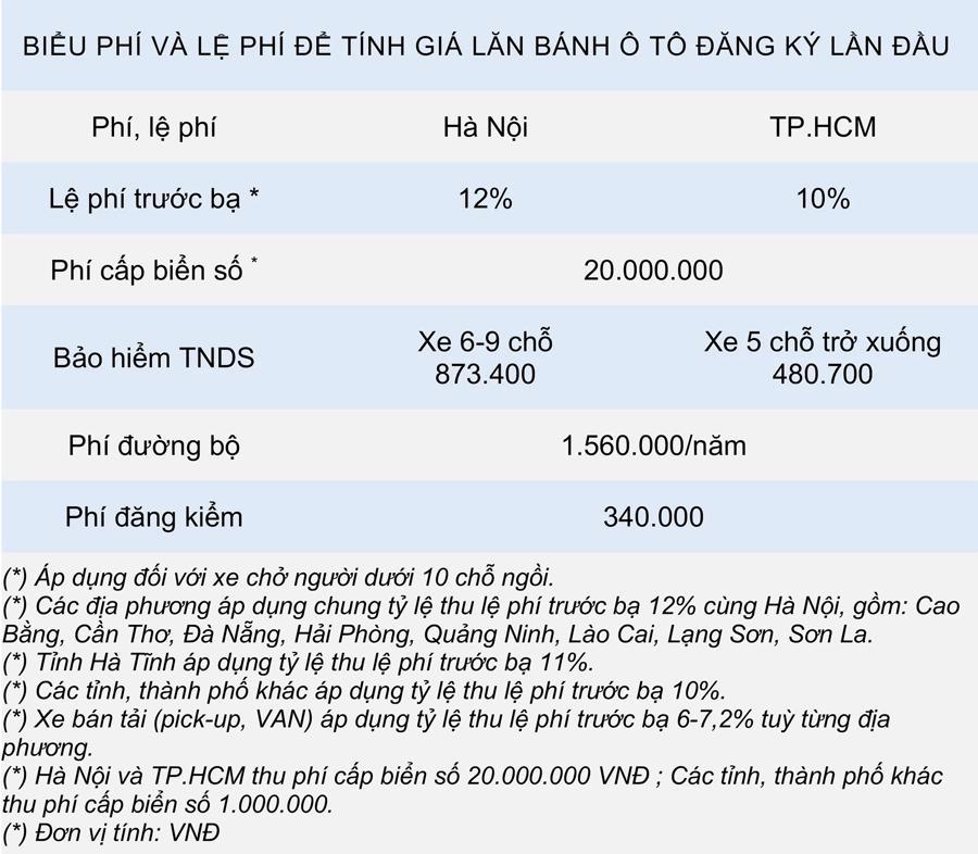 Giá lăn bánh mẫu xe Mazda CX-3 2021 tại Việt Nam - Ảnh 6.