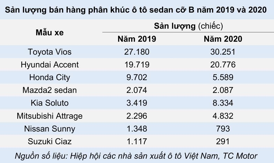 Xe sedan cỡ B – Cỗ xe tam mã trên thị trường ô tô Việt - Ảnh 2.