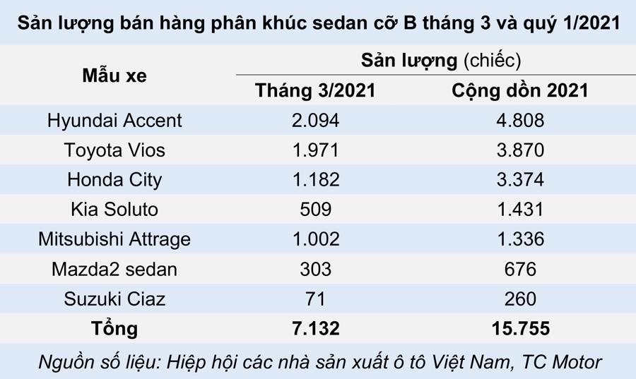 Xe sedan cỡ B – Cỗ xe tam mã trên thị trường ô tô Việt - Ảnh 3.