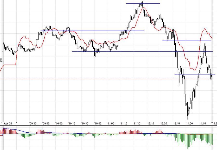Blog chứng khoán: Đừng nhìn chỉ số, hầu hết cổ phiếu đang đuối dần - Ảnh 1.