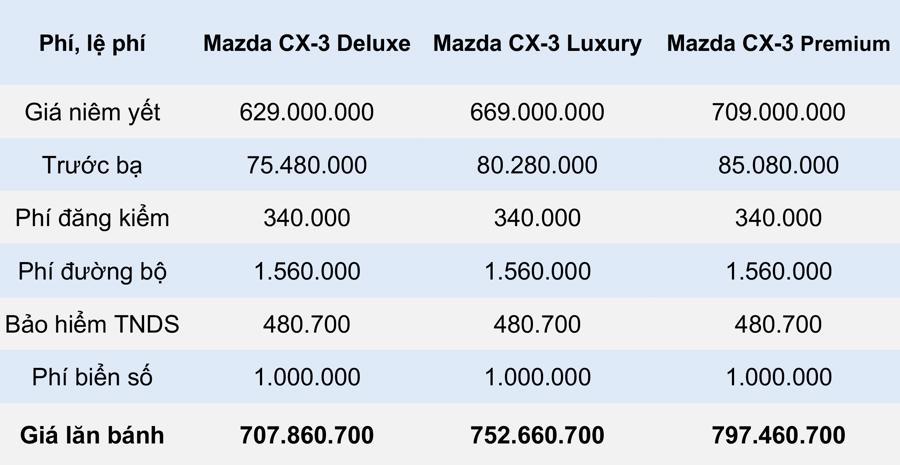 Giá lăn bánh mẫu xe Mazda CX-3 2021 tại Việt Nam - Ảnh 4.
