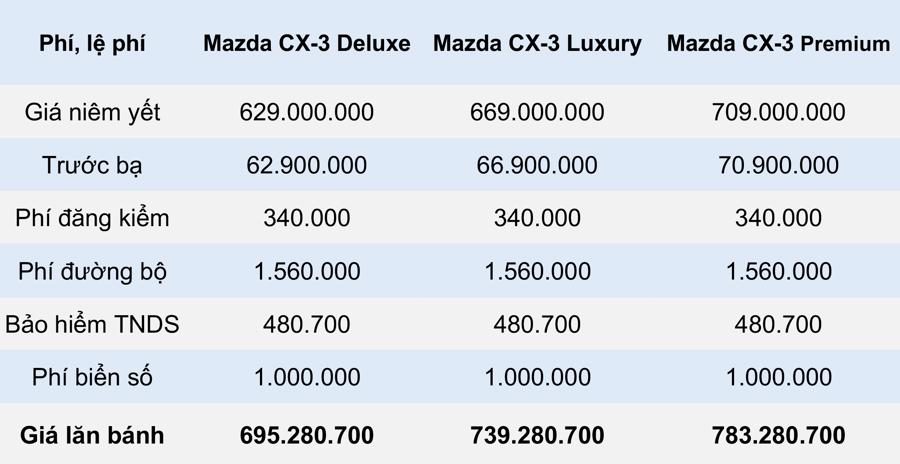 Giá lăn bánh mẫu xe Mazda CX-3 2021 tại Việt Nam - Ảnh 5.