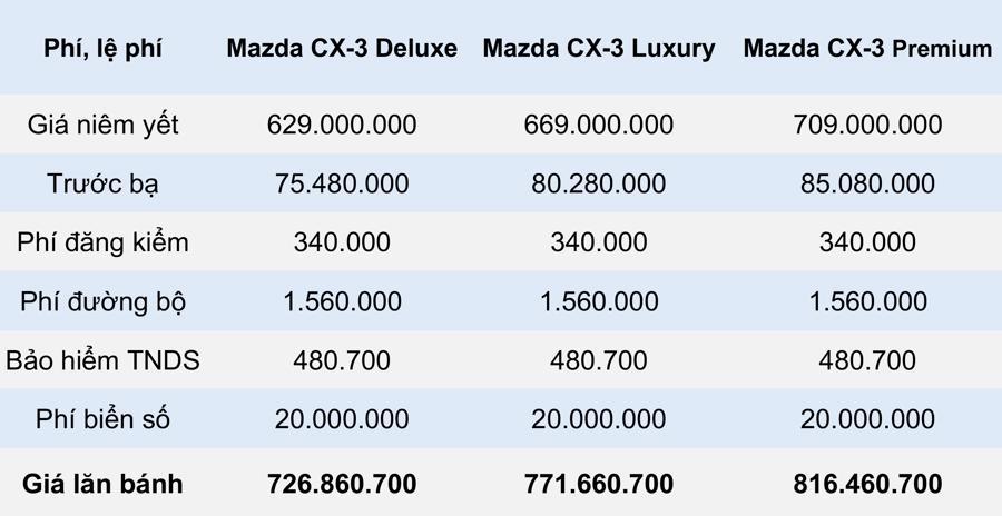 Giá lăn bánh mẫu xe Mazda CX-3 2021 tại Việt Nam - Ảnh 1.