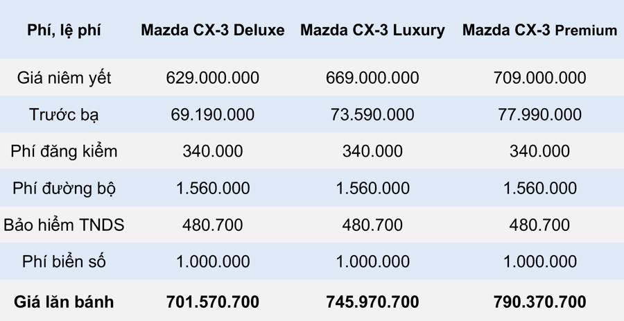 Giá lăn bánh mẫu xe Mazda CX-3 2021 tại Việt Nam - Ảnh 3.