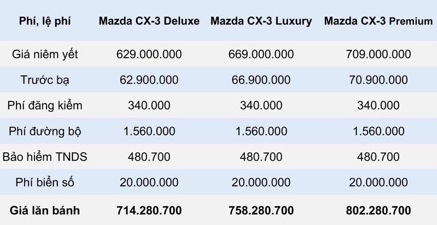Giá lăn bánh mẫu xe Mazda CX-3 2021 tại Việt Nam - Ảnh 2.
